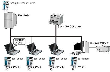 Enterpriseエディション構成図
