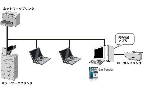 Professionalエディション・Basicエディション構成図