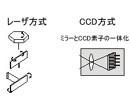 レーザ方式とCCD方式の比較