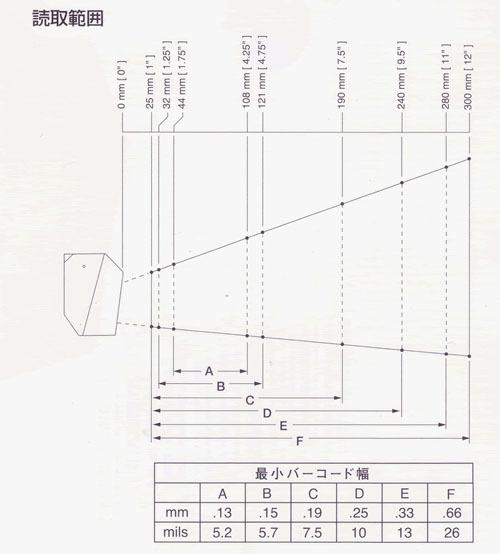 日栄インテック 組込用全方向レーザスキャナ:PS/2 I/F /IS3480KB 日栄